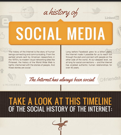 The History of Social Media and Internet