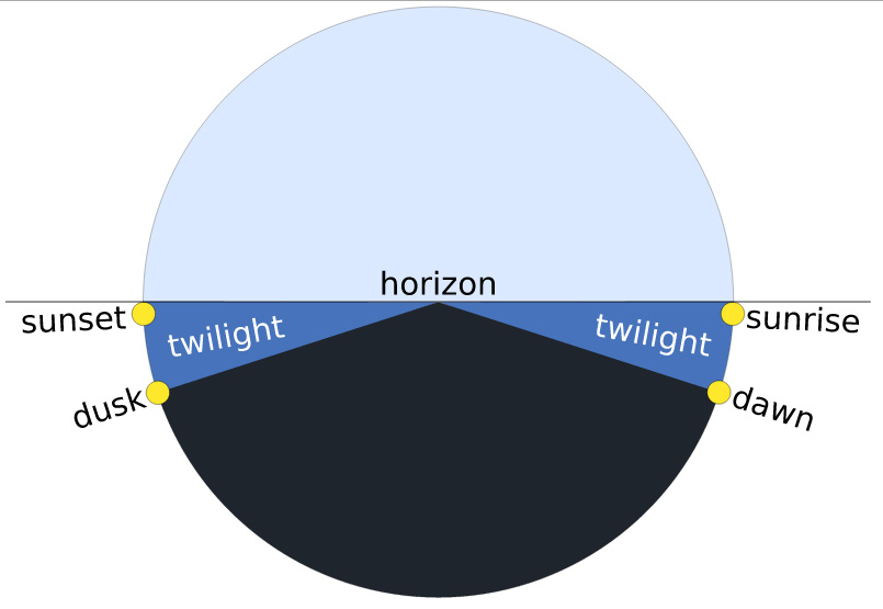 twilight is the time between dawn and sunrise